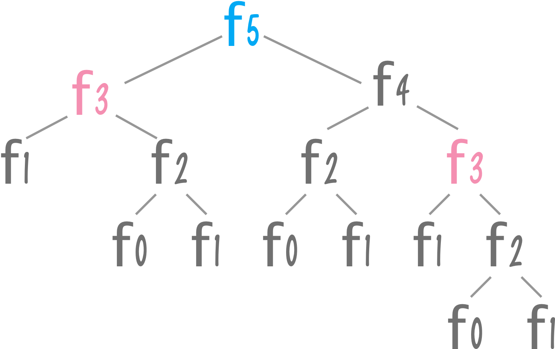 fib(5)