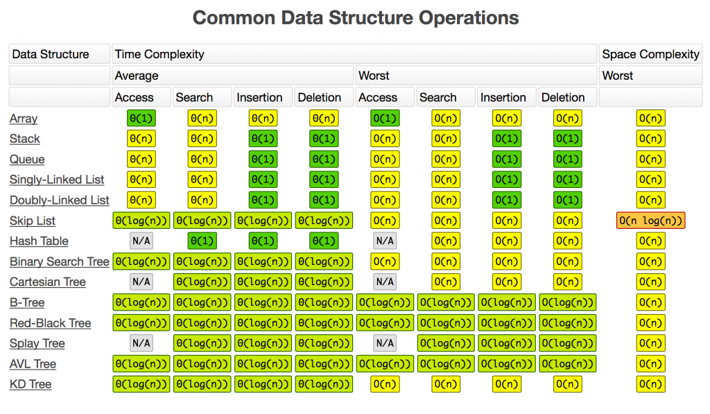 Common Data Structure
