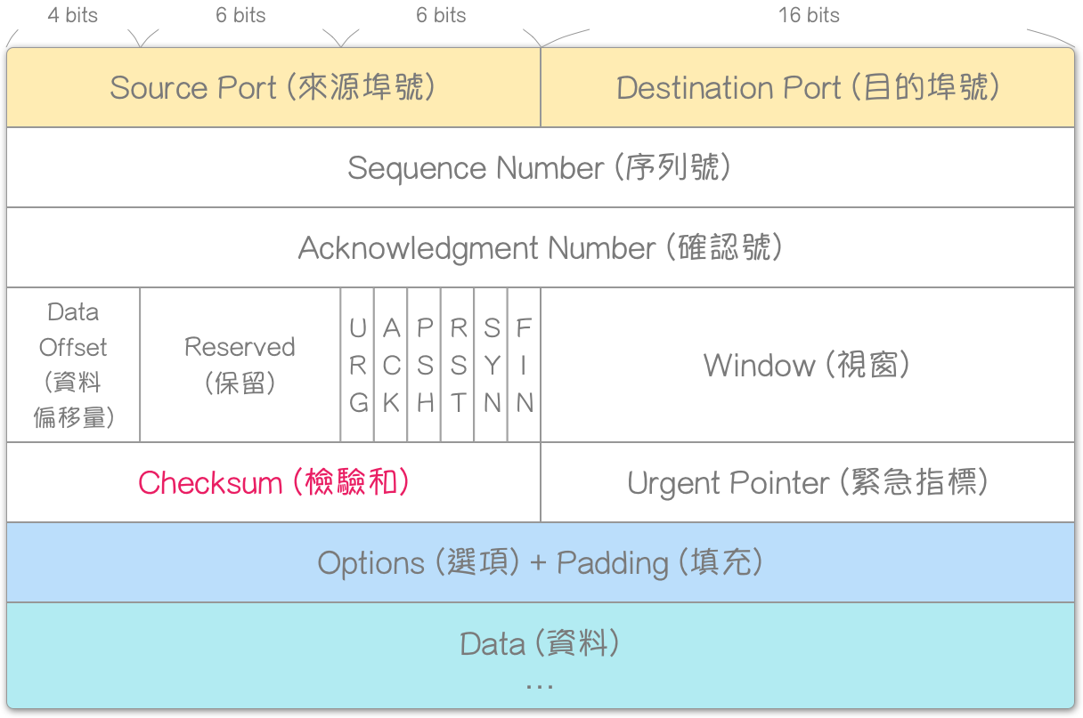 TCP-Header-Format (Checksum)
