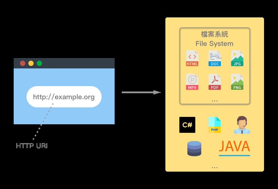 web-resources