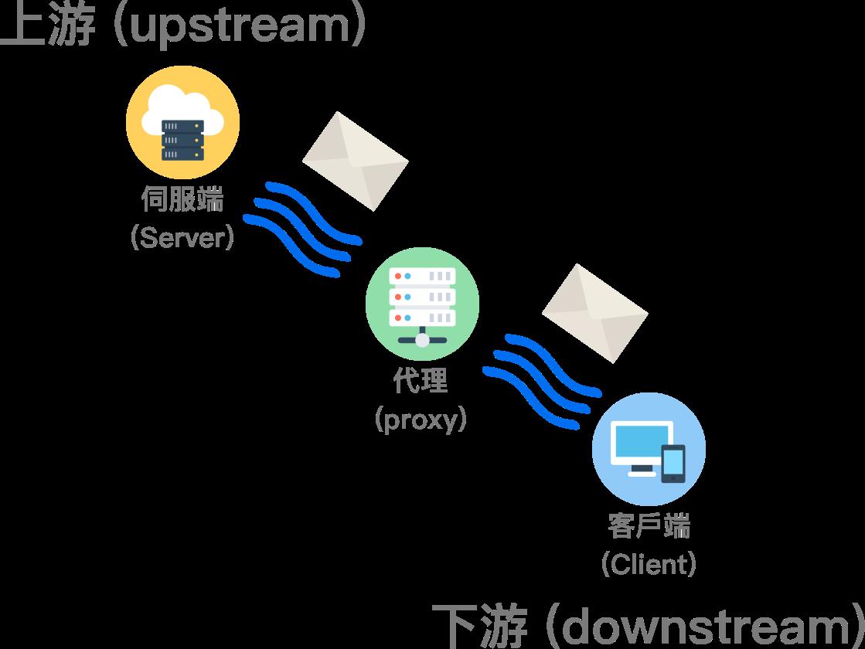 message-flow-2