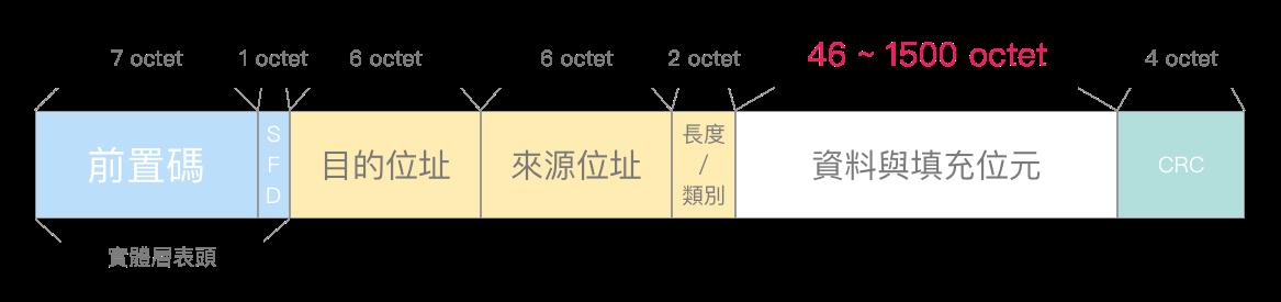 Ethernet-frame-format