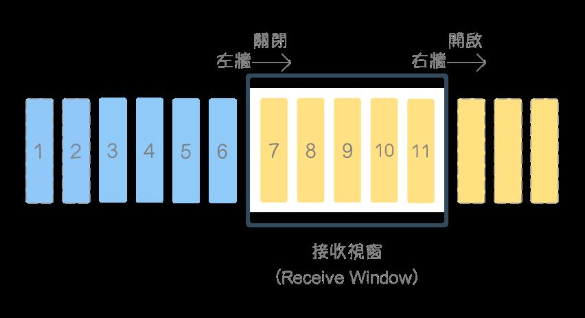 Receive-Window