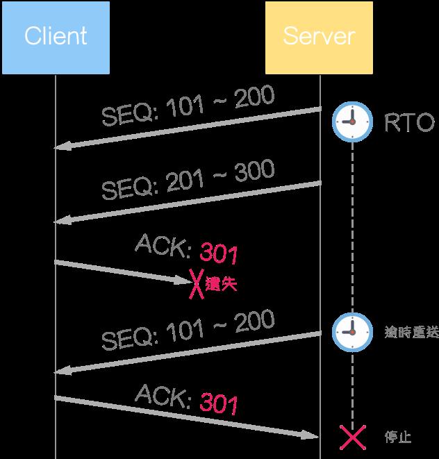 TCP 錯誤控制(Error Control) - NotFalse 技術客