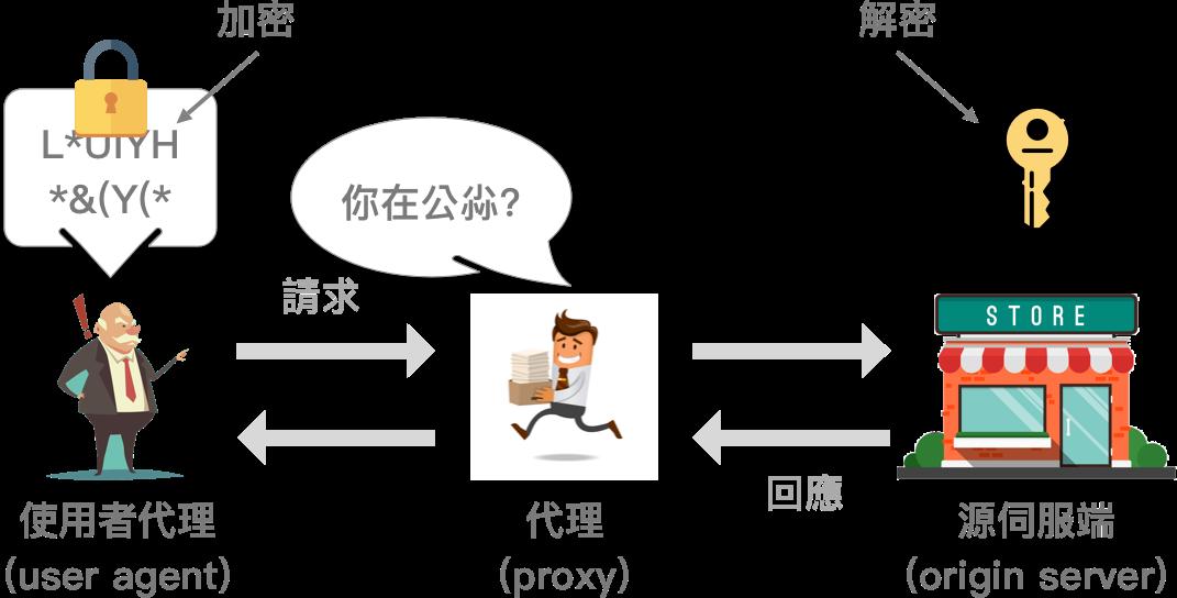 TLS on Proxy