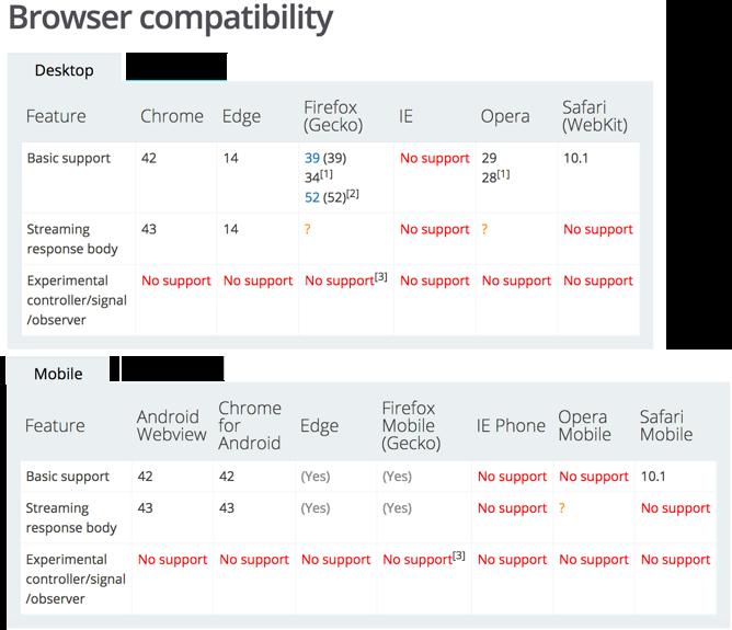 mdn-fetch-compatibility