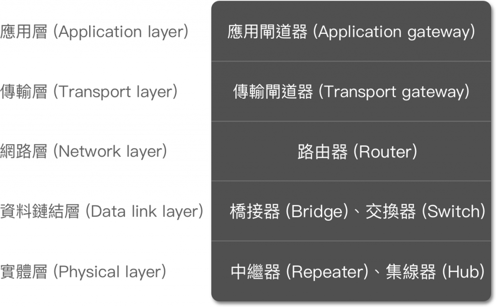 device-layer