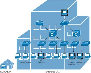 Enterprise LAN